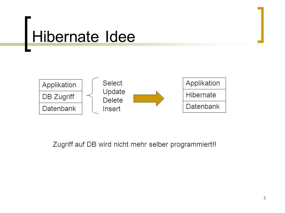 5 Hibernate Idee Datenbank DB Zugriff Applikation Select Update Delete Insert Datenbank Hibernate Applikation Zugriff auf DB wird nicht mehr selber pr