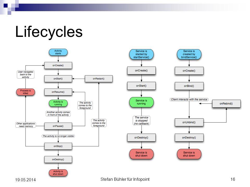 Lifecycles Stefan Bühler für Infopoint16 19.05.2014