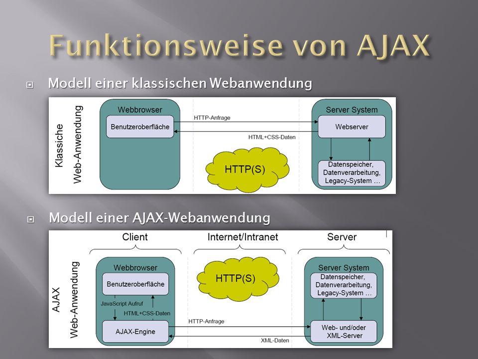 Modell einer klassischen Webanwendung Modell einer klassischen Webanwendung Modell einer AJAX-Webanwendung Modell einer AJAX-Webanwendung