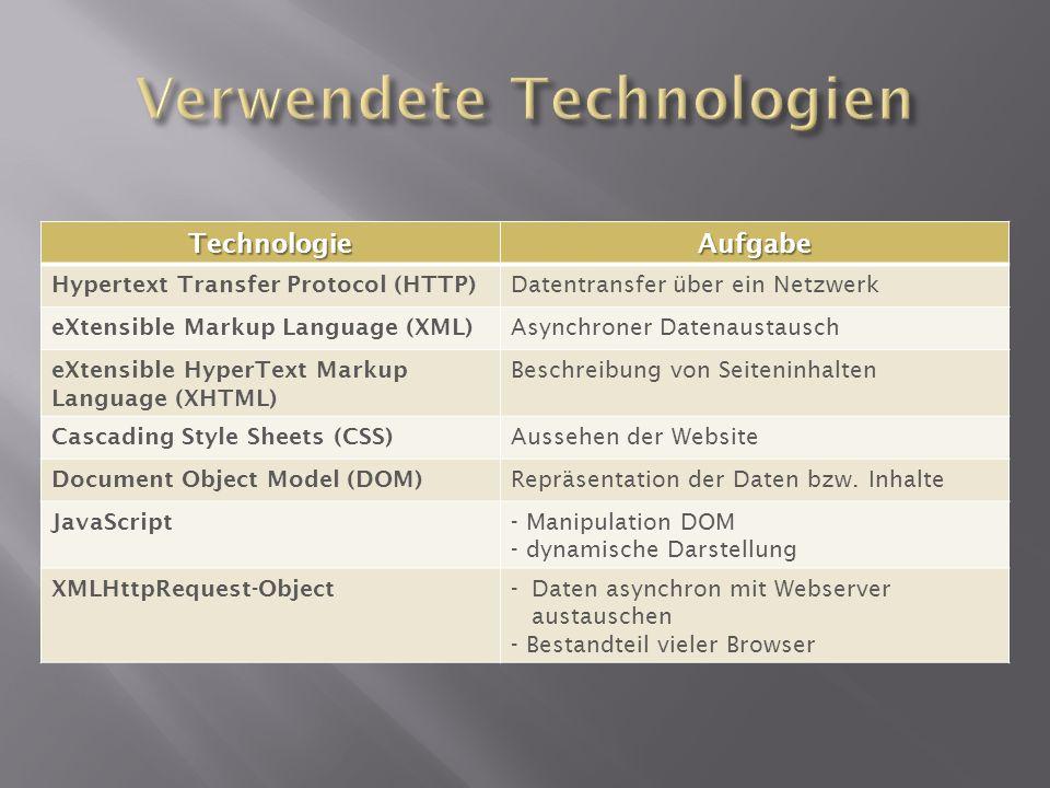 TechnologieAufgabe Hypertext Transfer Protocol (HTTP) Datentransfer über ein Netzwerk eXtensible Markup Language (XML) Asynchroner Datenaustausch eXte