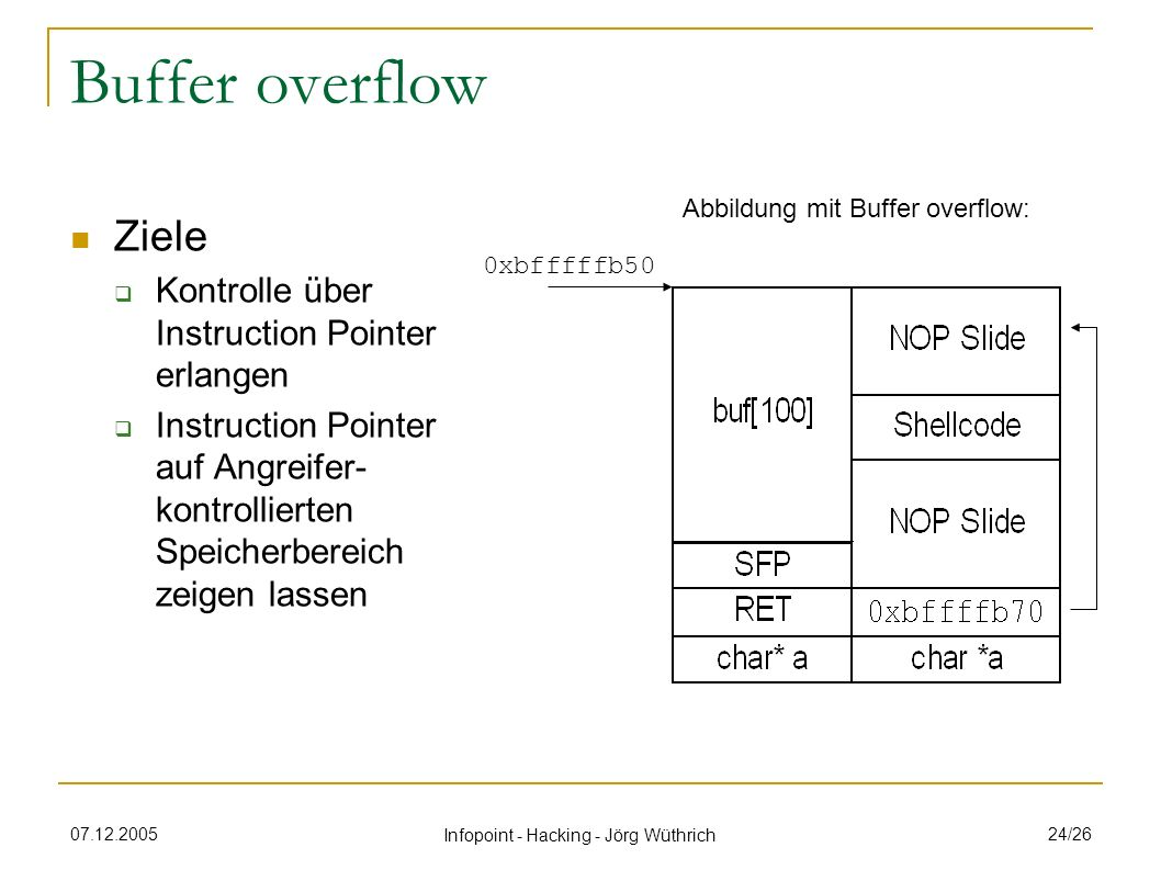 07.12.2005 Infopoint - Hacking - Jörg Wüthrich 24/26 Buffer overflow Ziele Kontrolle über Instruction Pointer erlangen Instruction Pointer auf Angreif