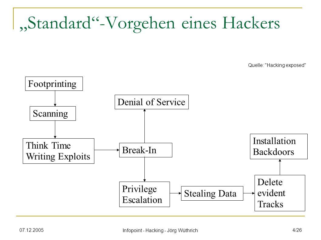 07.12.2005 Infopoint - Hacking - Jörg Wüthrich 5/26 Inhalte Rund um das Thema Hacking Angriffs-Techniken Session Handling Cross Site Scripting (XSS) SQL-Injection Buffer Overflow