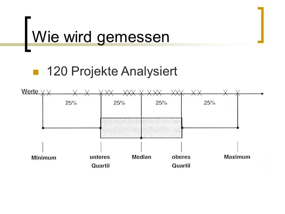 Wie wird gemessen 120 Projekte Analysiert