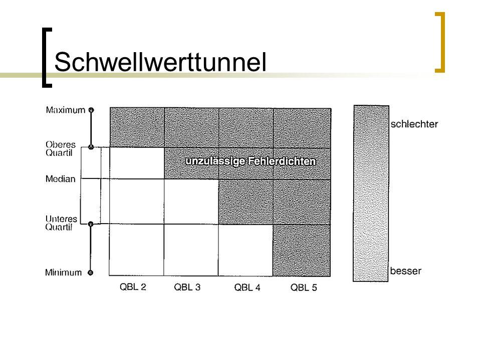 Schwellwerttunnel