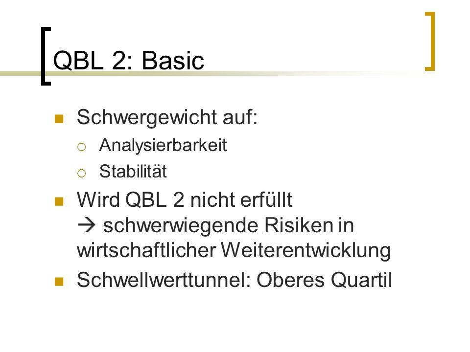 QBL 2: Basic Schwergewicht auf: Analysierbarkeit Stabilität Wird QBL 2 nicht erfüllt schwerwiegende Risiken in wirtschaftlicher Weiterentwicklung Schwellwerttunnel: Oberes Quartil