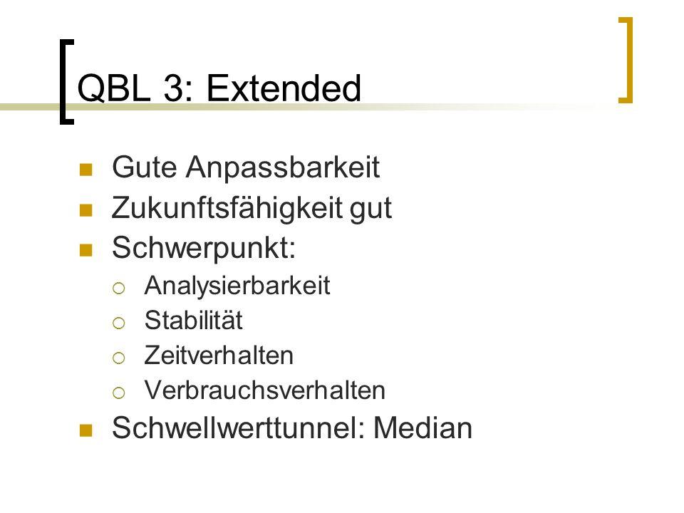 QBL 3: Extended Gute Anpassbarkeit Zukunftsfähigkeit gut Schwerpunkt: Analysierbarkeit Stabilität Zeitverhalten Verbrauchsverhalten Schwellwerttunnel: Median