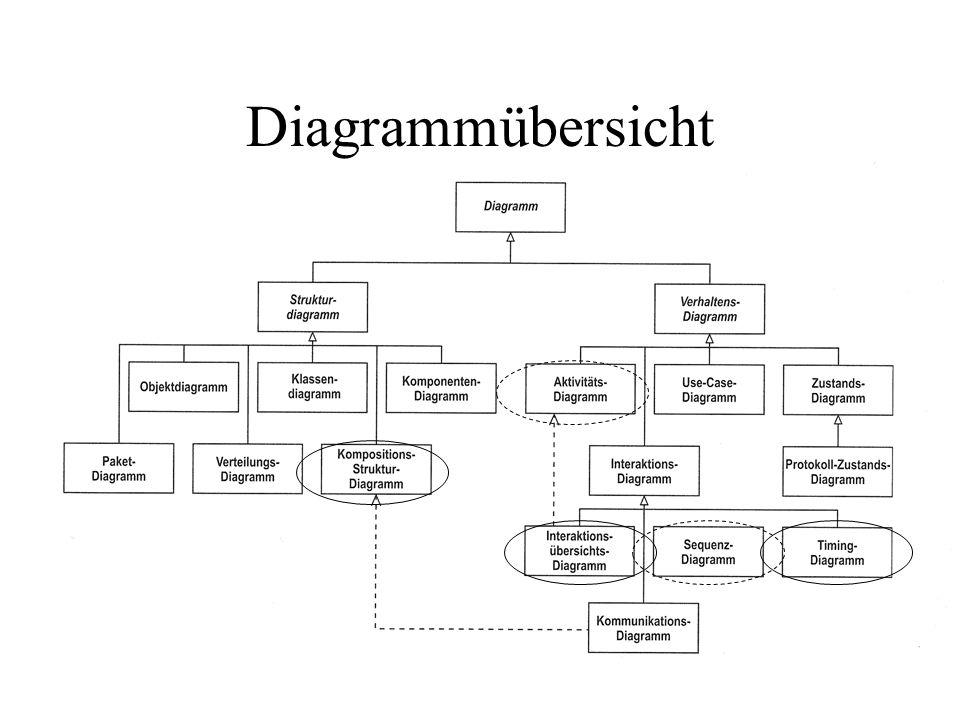Diagrammübersicht