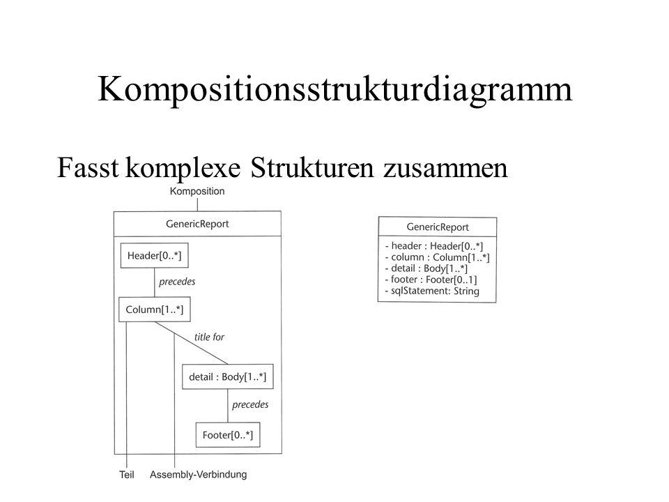 Kompositionsstrukturdiagramm Fasst komplexe Strukturen zusammen