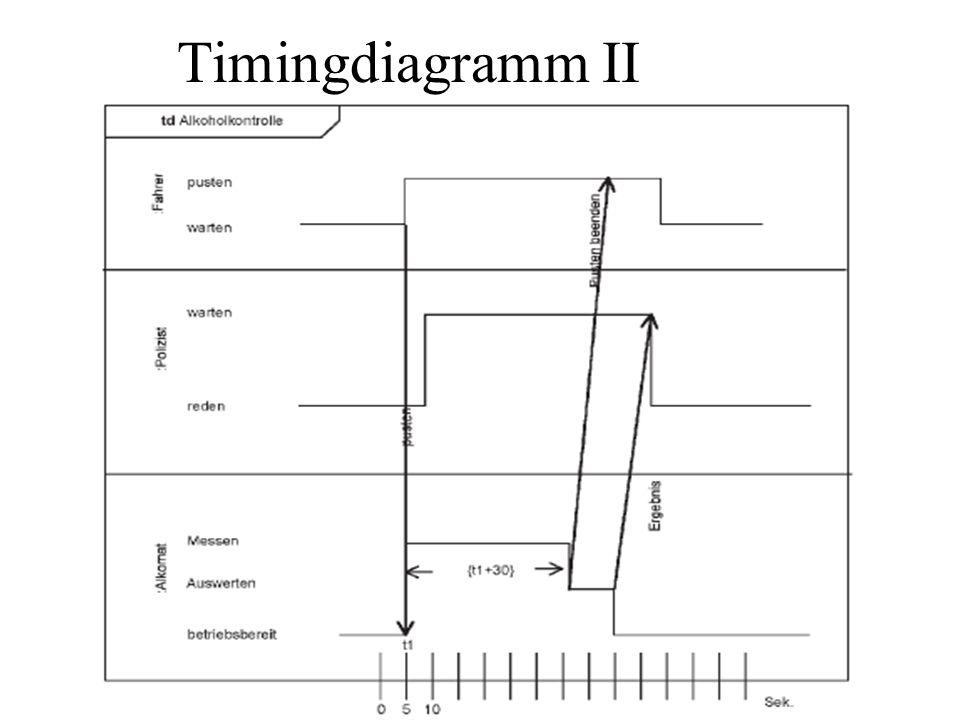 Timingdiagramm II