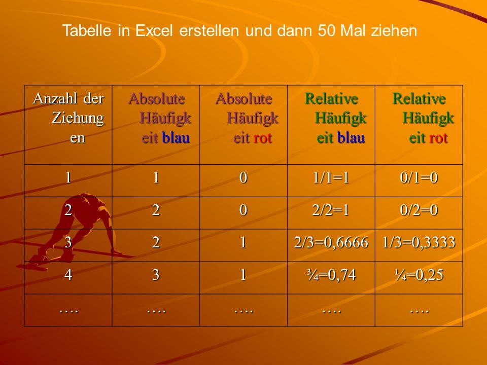 Anzahl der Ziehung en Absolute Häufigk eit blau Absolute Häufigk eit rot Relative Häufigk eit blau Relative Häufigk eit rot 1101/1=10/1=0 2202/2=10/2=0 3212/3=0,66661/3=0,3333 431¾=0,74¼=0,25 ….….….….….