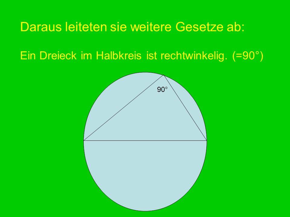 Daraus leiteten sie weitere Gesetze ab: Ein Dreieck im Halbkreis ist rechtwinkelig. (=90°) 90°