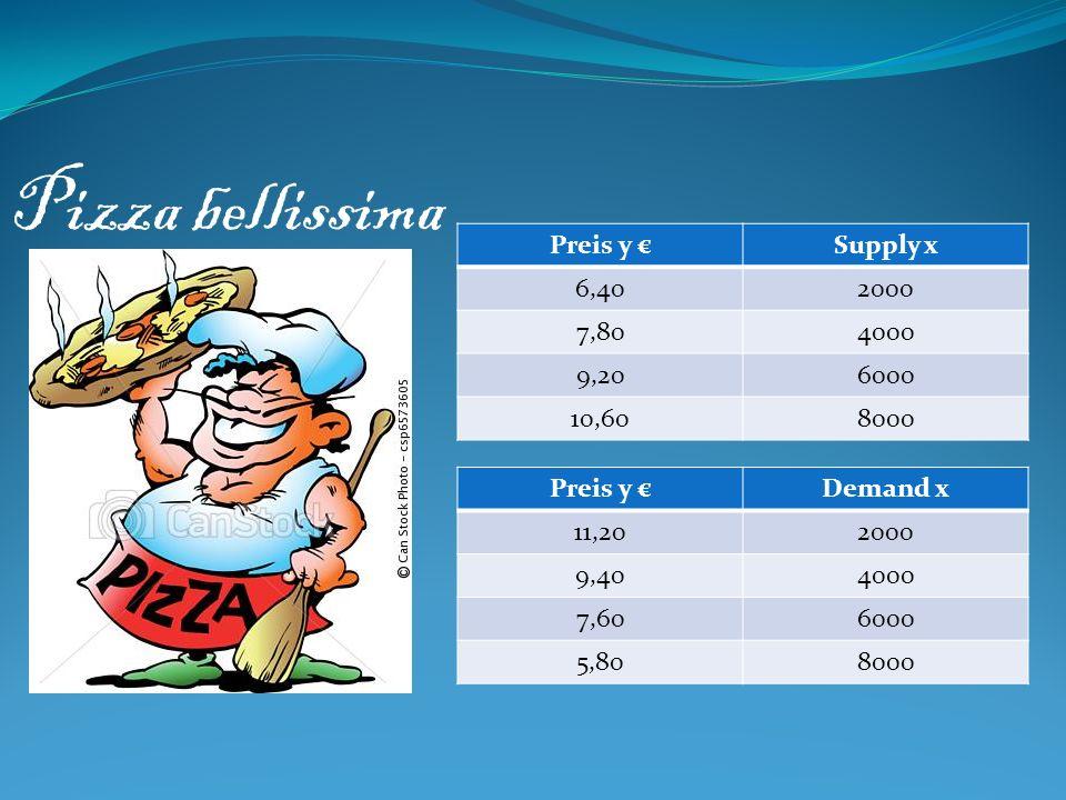 Preis y Supply x 6,402000 7,804000 9,206000 10,608000 Preis y Demand x 11,202000 9,404000 7,606000 5,808000 Pizza bellissima