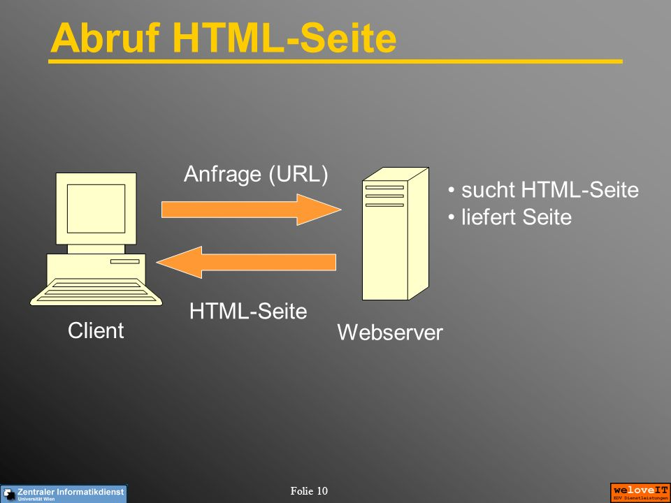 Folie 10 Abruf HTML-Seite Client Webserver Anfrage (URL) HTML-Seite sucht HTML-Seite liefert Seite