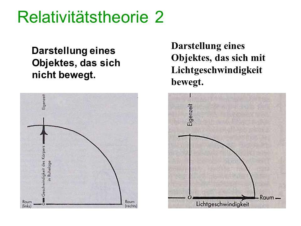 Allgemeine Relativitätstheorie Nach einiger Nachdenkpause trat er mit folgendem Satz an die Öffentlichkeit: Nicht die Geschwindigkeit des Lichtes ändert sich, sondern die Zeit selbst verlangsamt sich während eines Durchgangs des Lichtes durch das Gravitationsfeld.