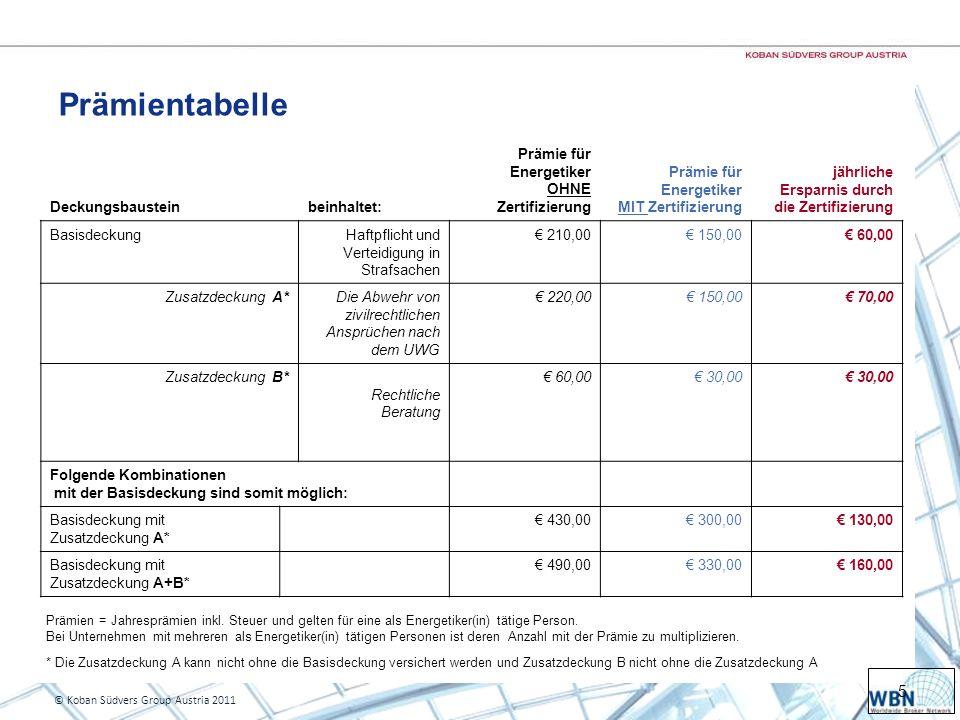 5 © Koban Südvers Group Austria 2011 Prämientabelle Deckungsbausteinbeinhaltet: Prämie für Energetiker OHNE Zertifizierung Prämie für Energetiker MIT Zertifizierung jährliche Ersparnis durch die Zertifizierung BasisdeckungHaftpflicht und Verteidigung in Strafsachen 210,00 150,00 60,00 Zusatzdeckung A*Die Abwehr von zivilrechtlichen Ansprüchen nach dem UWG 220,00 150,00 70,00 Zusatzdeckung B* Rechtliche Beratung 60,00 30,00 Folgende Kombinationen mit der Basisdeckung sind somit möglich: Basisdeckung mit Zusatzdeckung A* 430,00 300,00 130,00 Basisdeckung mit Zusatzdeckung A+B* 490,00 330,00 160,00 Prämien = Jahresprämien inkl.