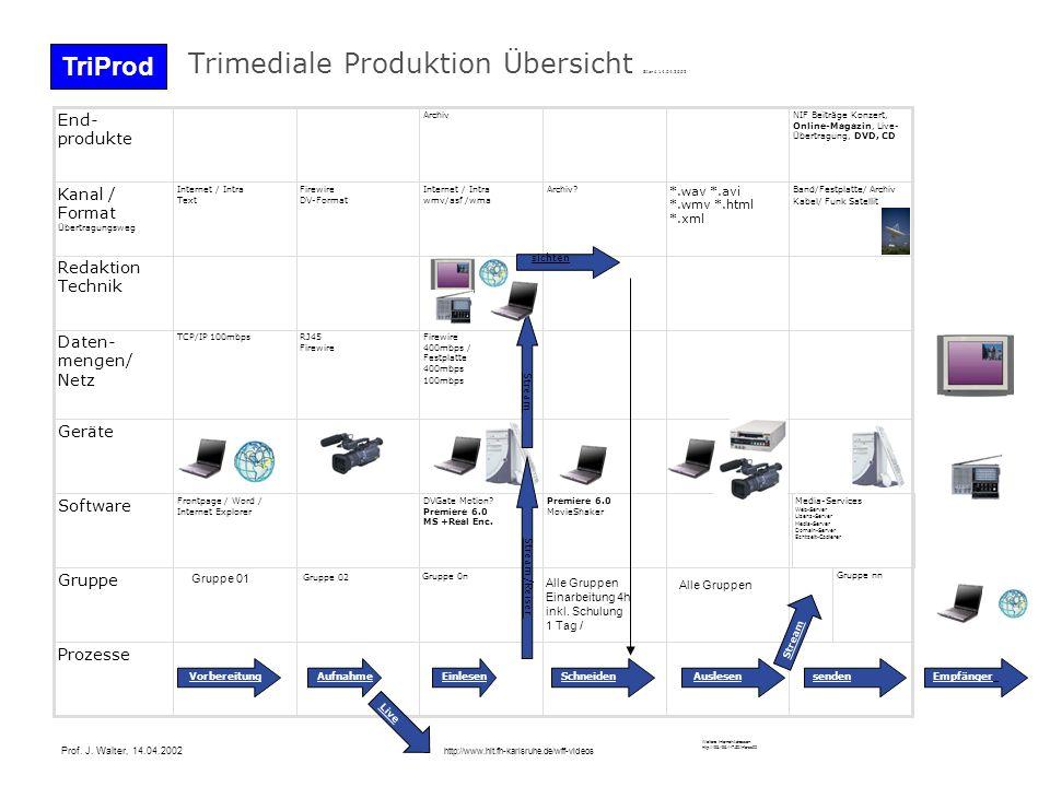 Trimediale Produktion Übersicht Stand 14.04.2002 Prozesse Gruppe nn Gruppe 0n Gruppe Premiere 6.0 MovieShaker DVGate Motion.