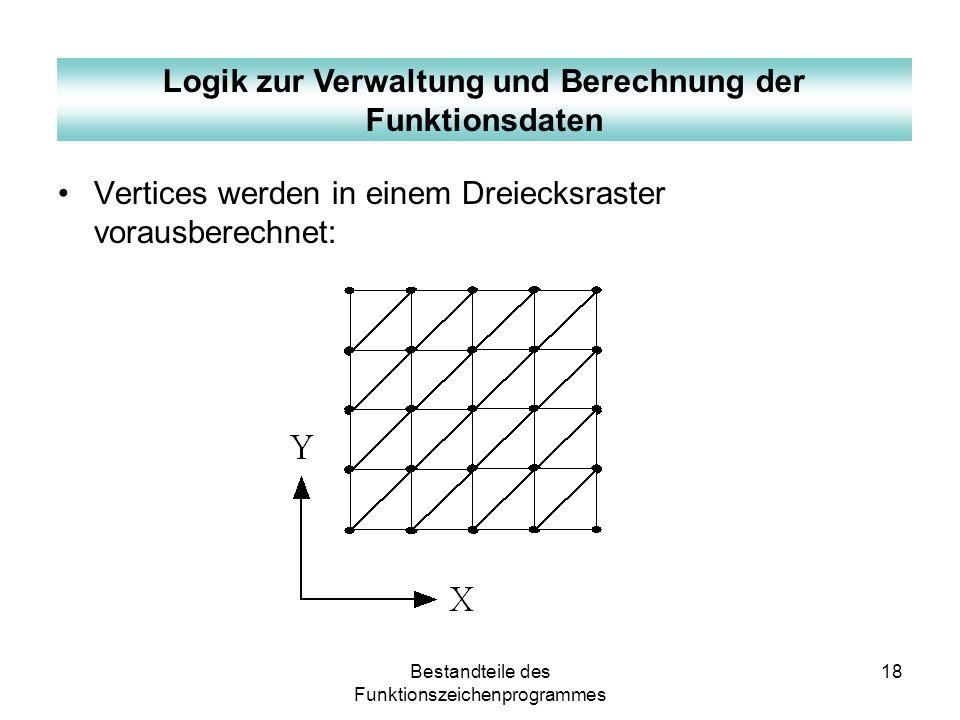 Bestandteile des Funktionszeichenprogrammes 18 Vertices werden in einem Dreiecksraster vorausberechnet: Logik zur Verwaltung und Berechnung der Funkti