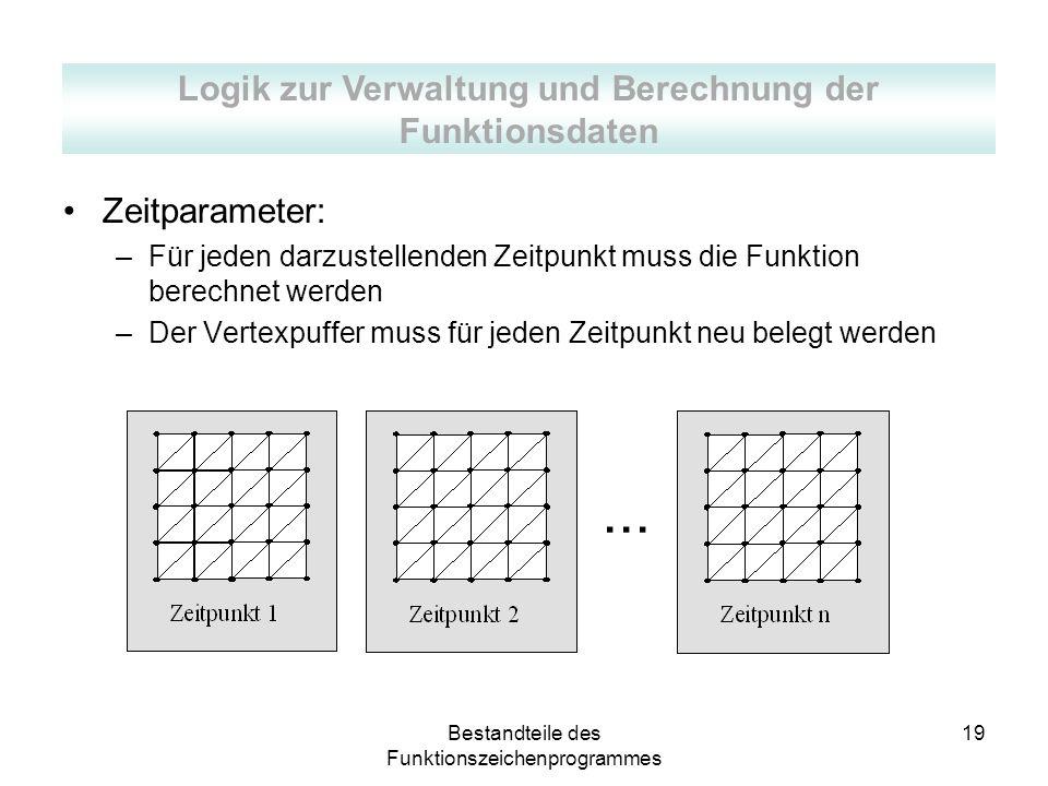 Bestandteile des Funktionszeichenprogrammes 19... Zeitparameter: –Für jeden darzustellenden Zeitpunkt muss die Funktion berechnet werden –Der Vertexpu