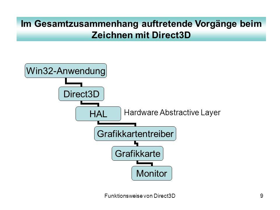 20 Vortragsinhalt Klärung der Aufgabenstellung Funktionsweise von Direct3D Bestandteile des Funktionszeichenprogrammes Demonstration des Funktionszeichenprogrammes Zusammenfassung