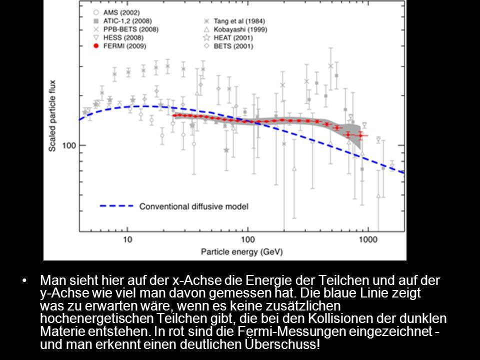Man sieht hier auf der x-Achse die Energie der Teilchen und auf der y-Achse wie viel man davon gemessen hat. Die blaue Linie zeigt was zu erwarten wär