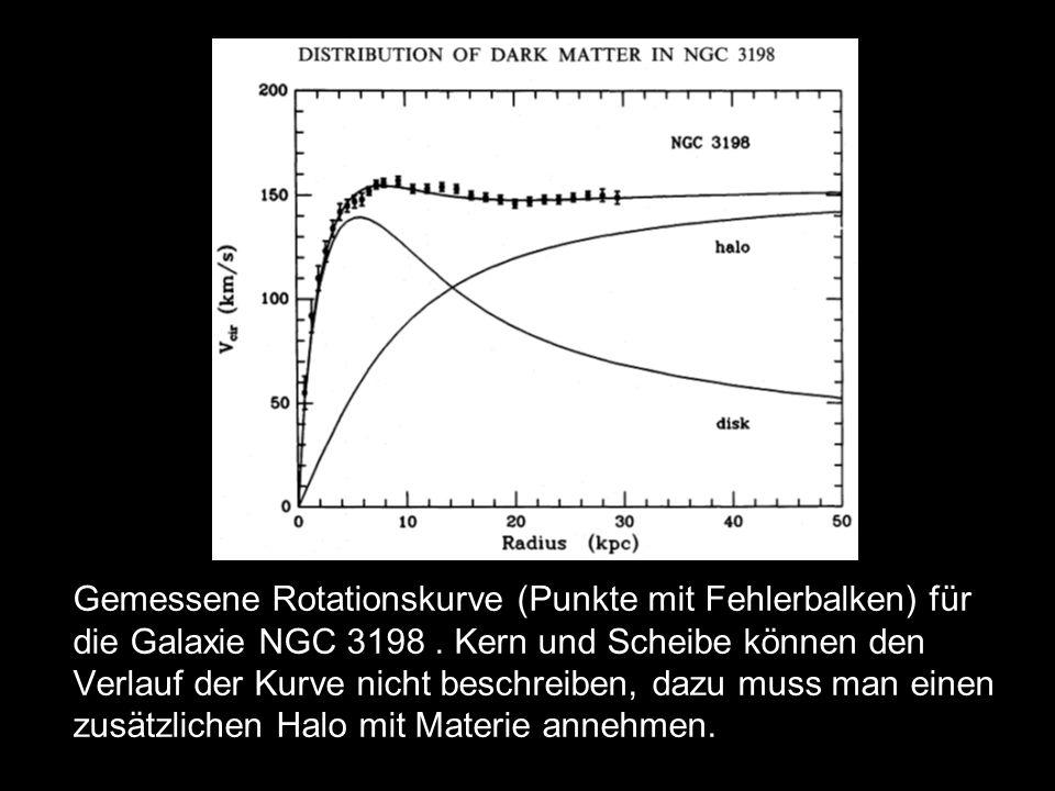 Gemessene Rotationskurve (Punkte mit Fehlerbalken) für die Galaxie NGC 3198. Kern und Scheibe können den Verlauf der Kurve nicht beschreiben, dazu mus
