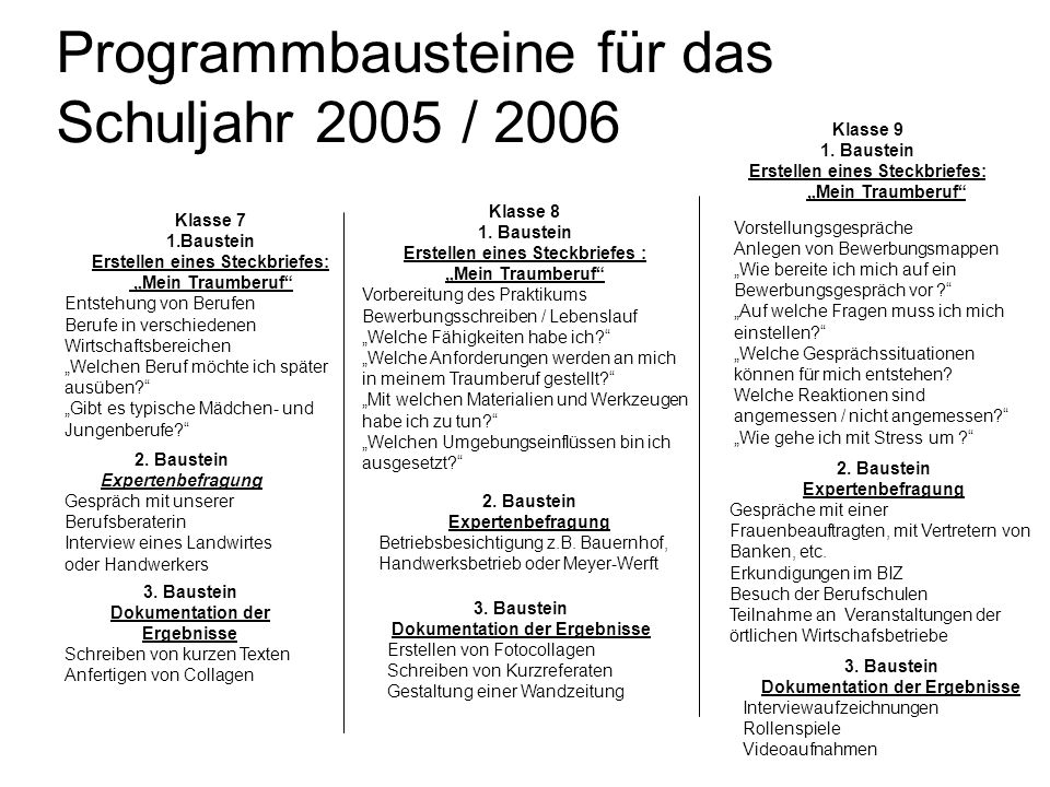 Programmbausteine für das Schuljahr 2005 / 2006 Klasse 7 1.Baustein Erstellen eines Steckbriefes: Mein Traumberuf Entstehung von Berufen Berufe in ver