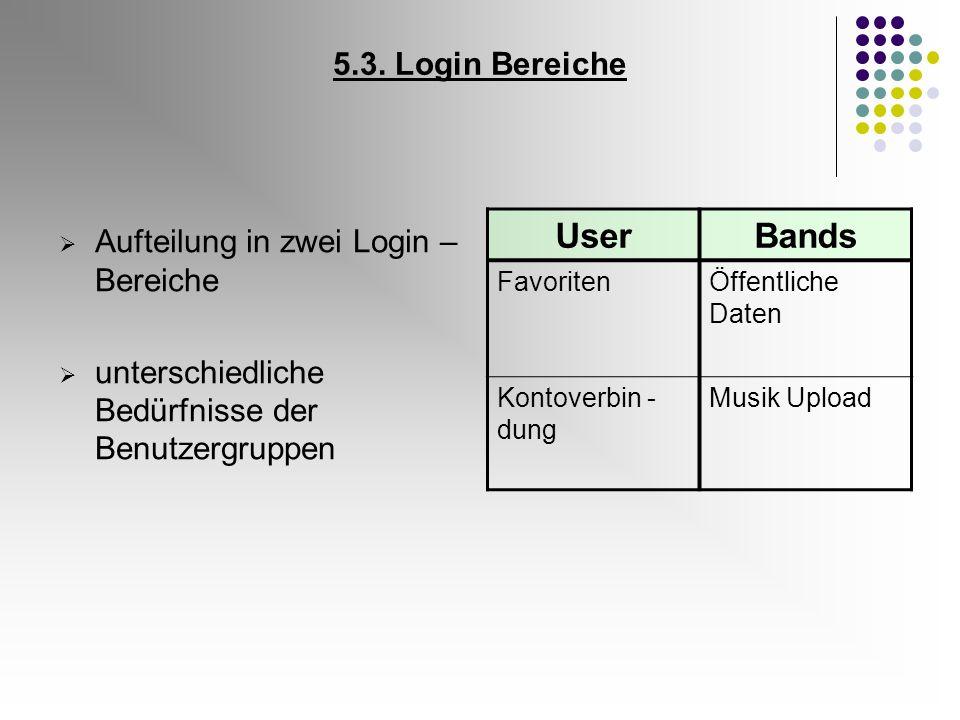 5.3. Login Bereiche Aufteilung in zwei Login – Bereiche unterschiedliche Bedürfnisse der Benutzergruppen UserBands FavoritenÖffentliche Daten Kontover
