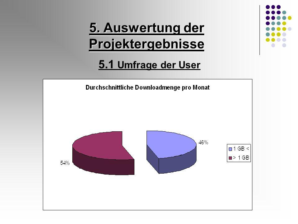 5.1 Umfrage der User 5. Auswertung der Projektergebnisse