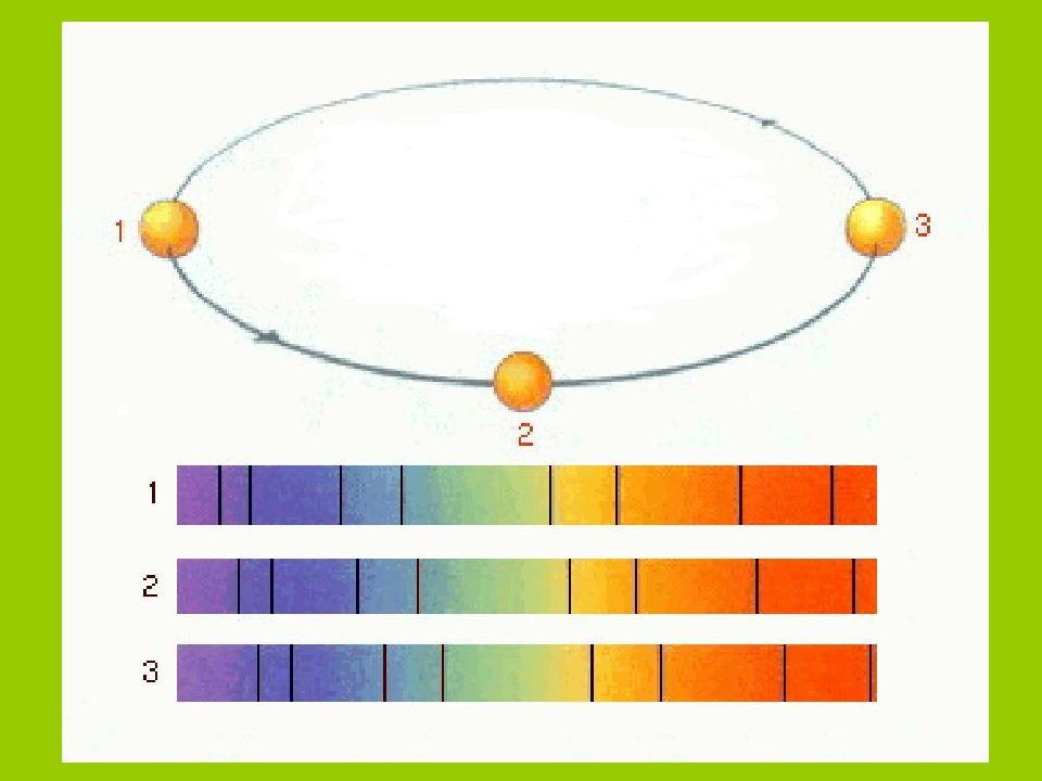 2) Transitmethode Gemessen wird der Helligkeitsabfall Problem: Auftreten von Sternenflecken
