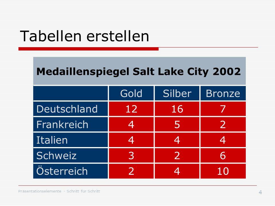 Präsentationselemente - Schritt für Schritt 4 Tabellen erstellen Medaillenspiegel Salt Lake City 2002 GoldSilberBronze Deutschland12167 Frankreich452 Italien444 Schweiz326 Österreich2410