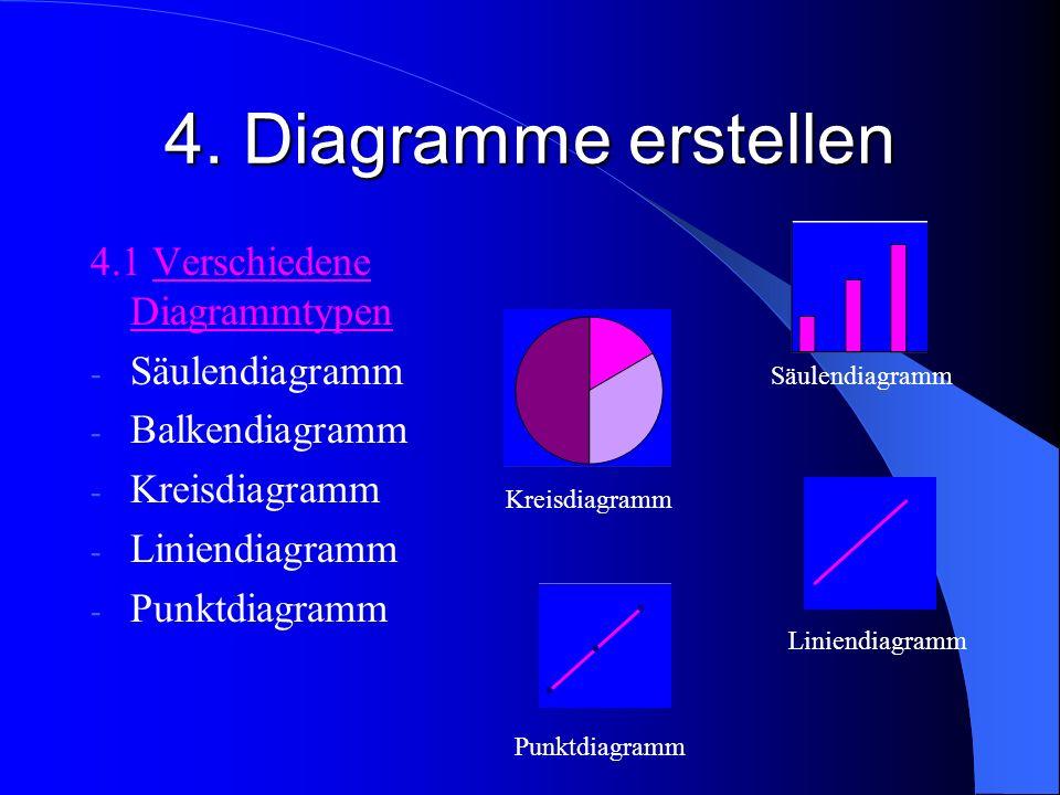 4. Diagramme erstellen 4.1 Verschiedene Diagrammtypen - Säulendiagramm - Balkendiagramm - Kreisdiagramm - Liniendiagramm - Punktdiagramm Säulendiagram