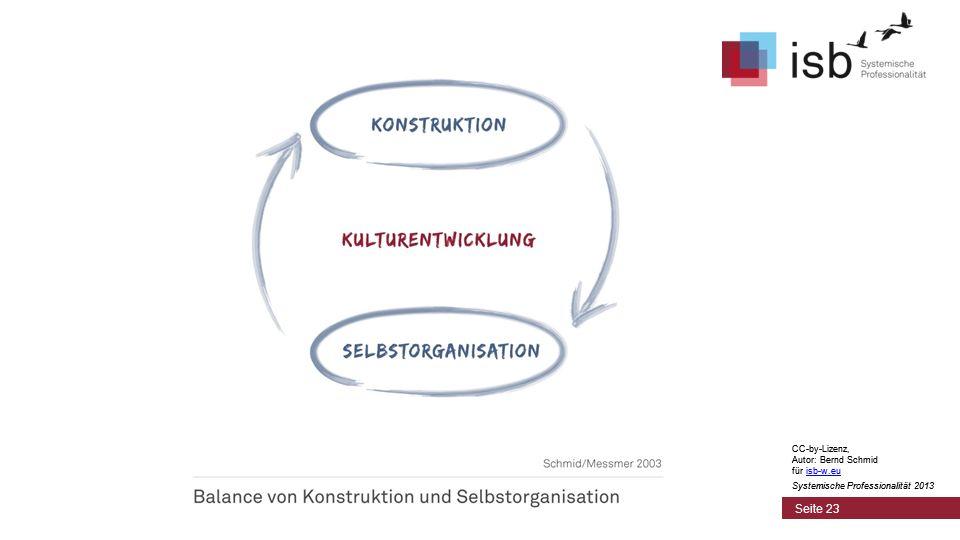 CC-by-Lizenz, Autor: Bernd Schmid für isb-w.euisb-w.eu Systemische Professionalität 2013 Seite 23 CC-by-Lizenz, Autor: Bernd Schmid für isb-w.euisb-w.eu Systemische Professionalität 2013