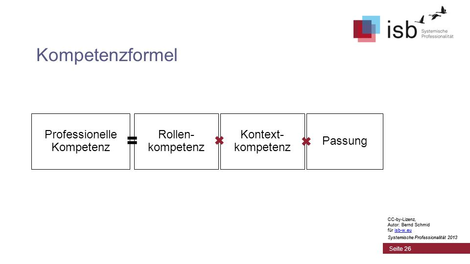 CC-by-Lizenz, Autor: Bernd Schmid für isb-w.euisb-w.eu Systemische Professionalität 2013 Seite 26 Kompetenzformel Professionelle Kompetenz Rollen- kom