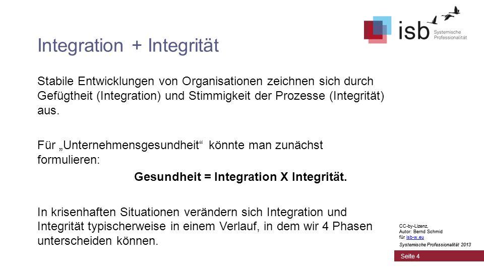CC-by-Lizenz, Autor: Bernd Schmid für isb-w.euisb-w.eu Systemische Professionalität 2013 Seite 4 Integration + Integrität Stabile Entwicklungen von Organisationen zeichnen sich durch Gefügtheit (Integration) und Stimmigkeit der Prozesse (Integrität) aus.