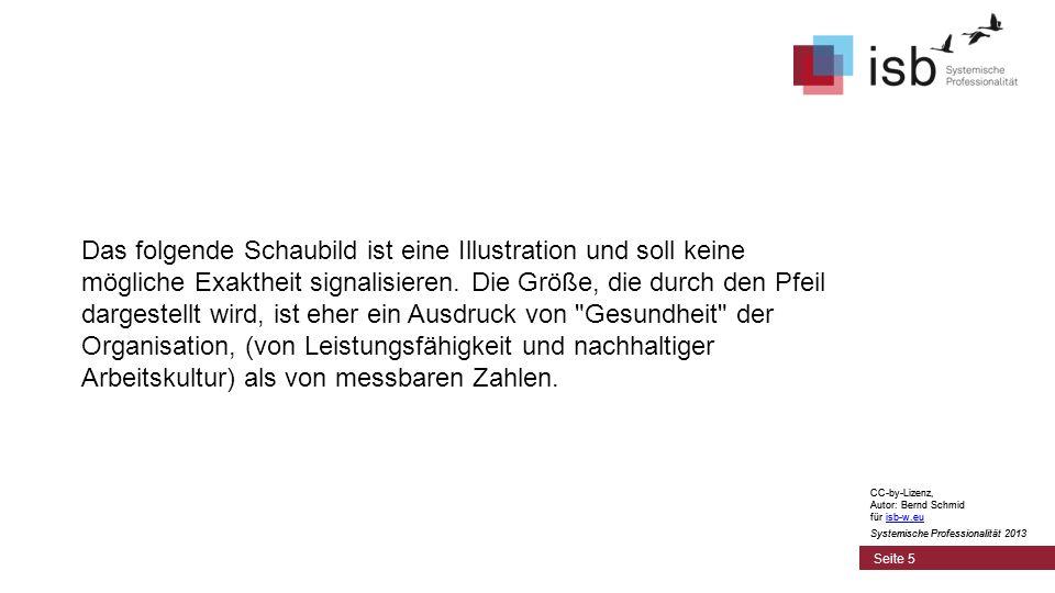 CC-by-Lizenz, Autor: Bernd Schmid für isb-w.euisb-w.eu Systemische Professionalität 2013 Seite 5 Das folgende Schaubild ist eine Illustration und soll