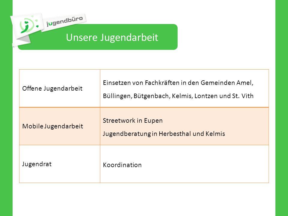 Unsere Jugendarbeit Offene Jugendarbeit Einsetzen von Fachkräften in den Gemeinden Amel, Büllingen, Bütgenbach, Kelmis, Lontzen und St. Vith Mobile Ju