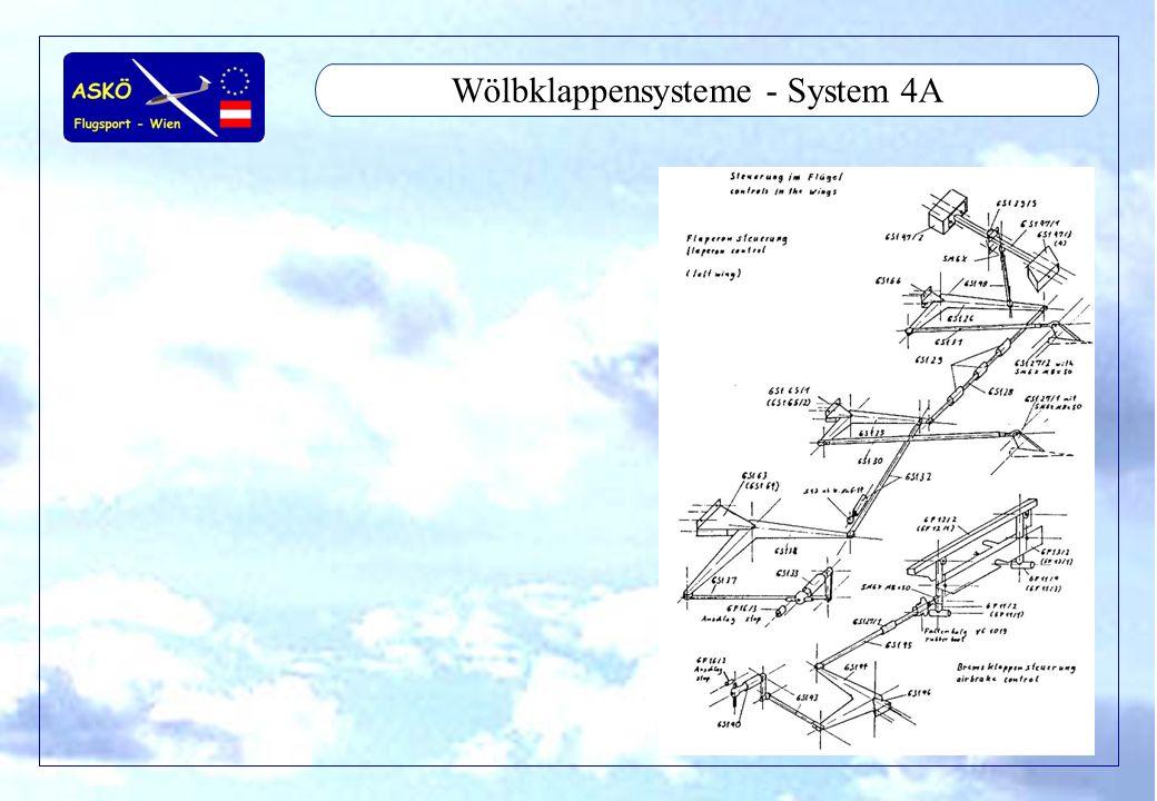 11/2001by Andreas Winkler12 Wölbklappensysteme - System 4A