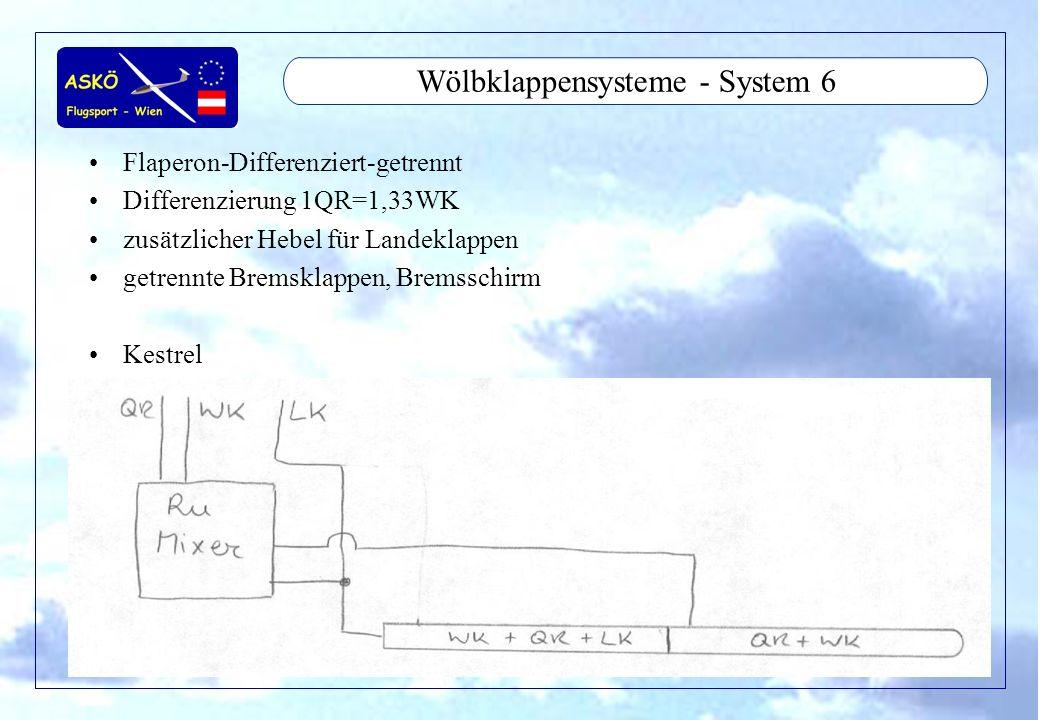 11/2001by Andreas Winkler14 Wölbklappensysteme - System 6 Flaperon-Differenziert-getrennt Differenzierung 1QR=1,33WK zusätzlicher Hebel für Landeklapp