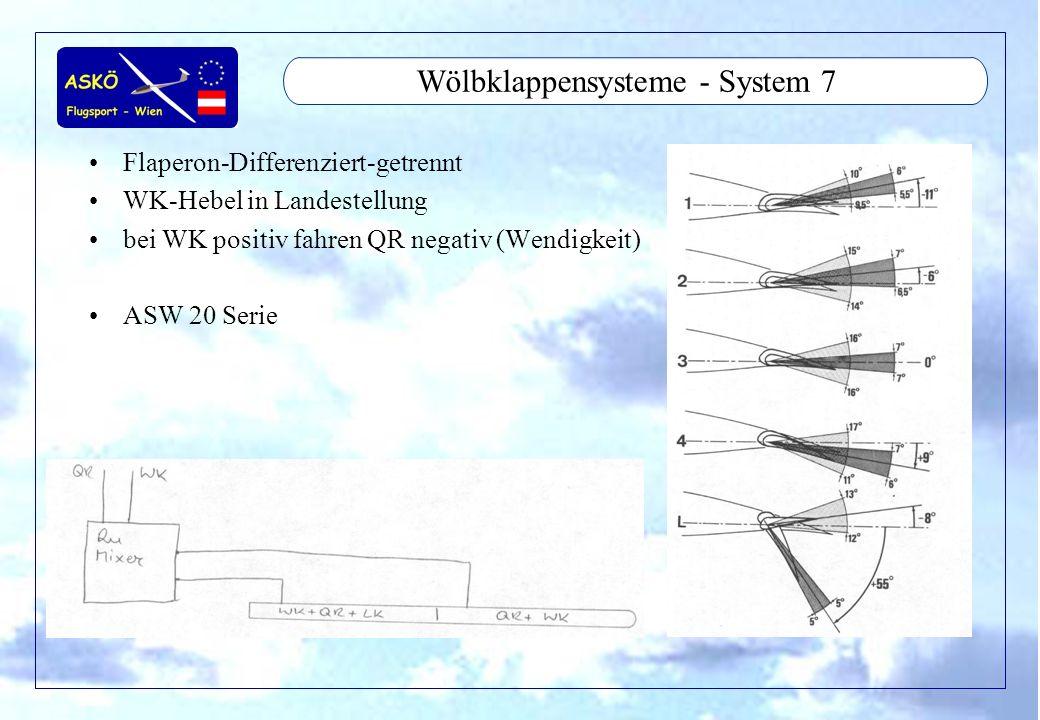 11/2001by Andreas Winkler15 Wölbklappensysteme - System 7 Flaperon-Differenziert-getrennt WK-Hebel in Landestellung bei WK positiv fahren QR negativ (