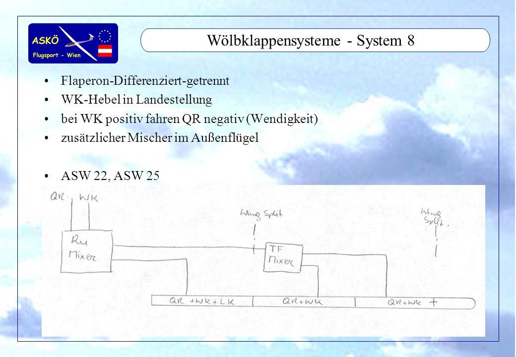 11/2001by Andreas Winkler16 Wölbklappensysteme - System 8 Flaperon-Differenziert-getrennt WK-Hebel in Landestellung bei WK positiv fahren QR negativ (