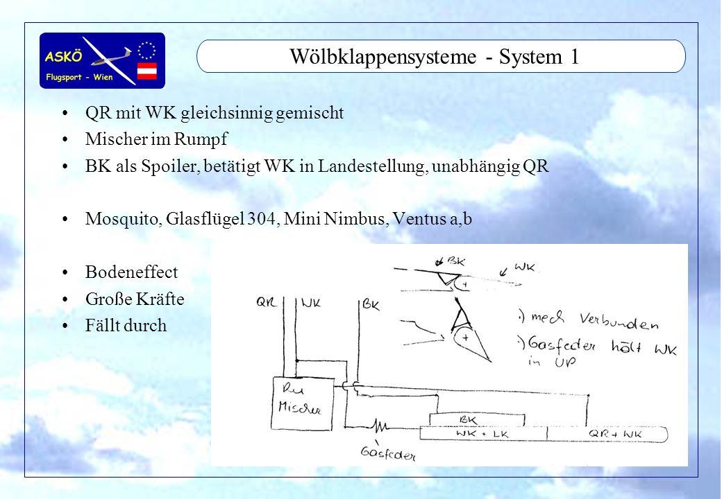 11/2001by Andreas Winkler3 Wölbklappensysteme - System 1 QR mit WK gleichsinnig gemischt Mischer im Rumpf BK als Spoiler, betätigt WK in Landestellung
