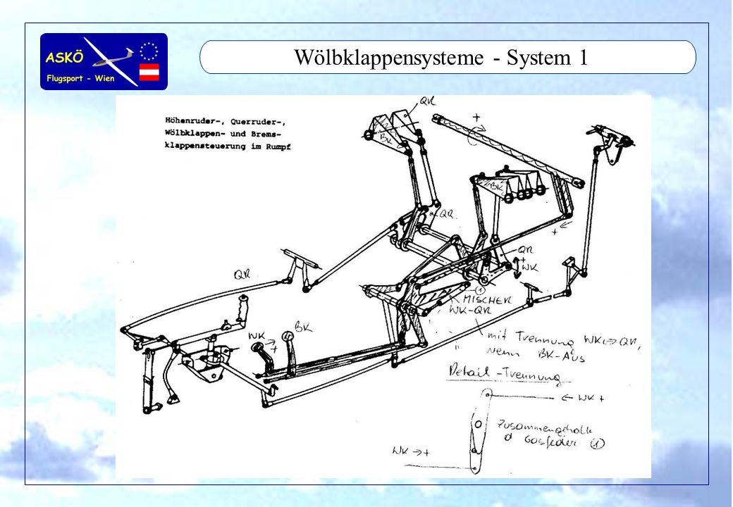 11/2001by Andreas Winkler5 Wölbklappensysteme - System 1