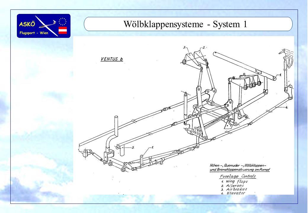 11/2001by Andreas Winkler6 Wölbklappensysteme - System 1
