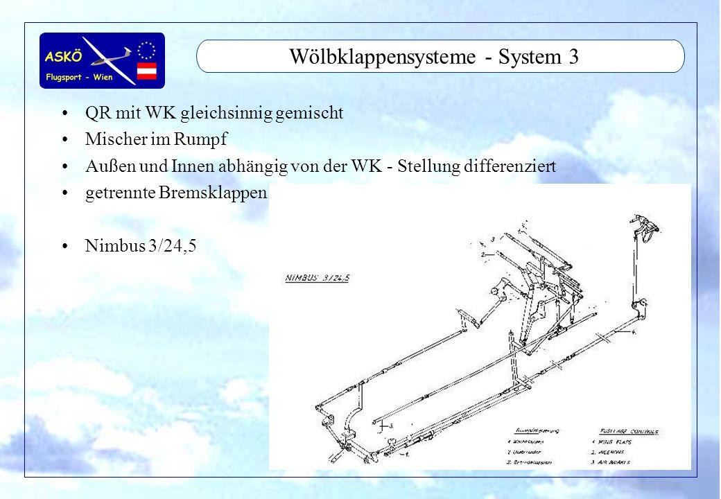 11/2001by Andreas Winkler8 Wölbklappensysteme - System 3 QR mit WK gleichsinnig gemischt Mischer im Rumpf Außen und Innen abhängig von der WK - Stellu