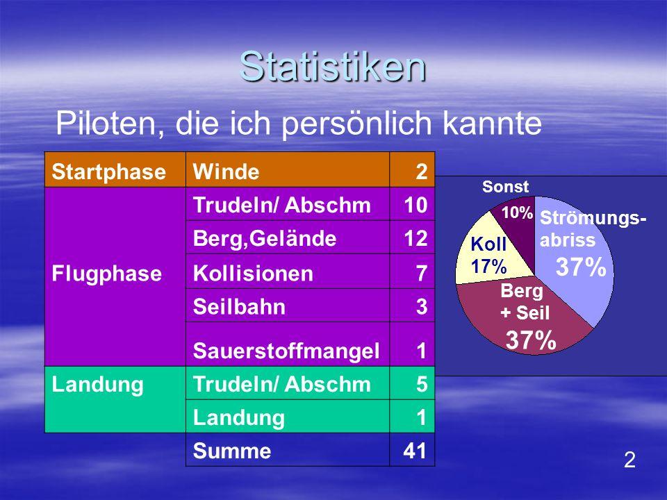 Statistiken StartphaseWinde2 Trudeln/ Abschm10 Berg,Gelände12 FlugphaseKollisionen7 Seilbahn3 Sauerstoffmangel1 LandungTrudeln/ Abschm5 Landung1 Summe