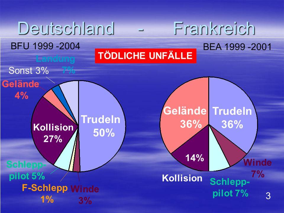 Deutschland - Frankreich Deutschland - Frankreich Winde 3% F-Schlepp 1% Trudeln 50% Schlepp- pilot 5% Gelände 4% Sonst 3% Landung 7% Winde 7% Schlepp-