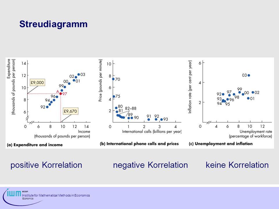 Institute for Mathematical Methods in Economics Economics Streudiagramm positive Korrelation negative Korrelationkeine Korrelation
