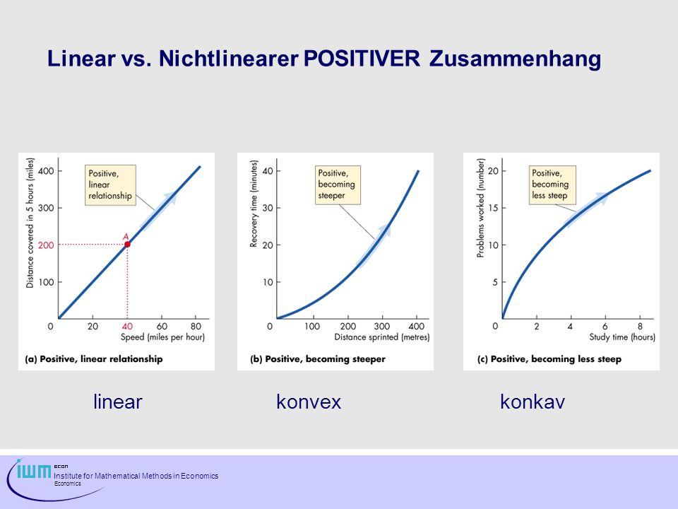 Institute for Mathematical Methods in Economics Economics Linear vs. Nichtlinearer POSITIVER Zusammenhang linear konvexkonkav