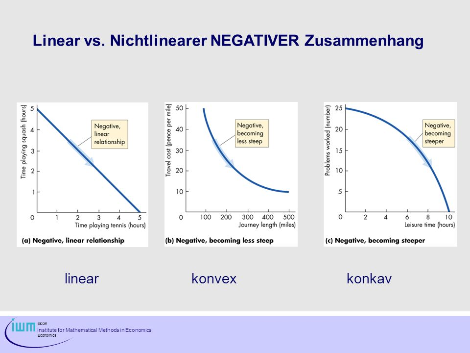 Institute for Mathematical Methods in Economics Economics Linear vs. Nichtlinearer NEGATIVER Zusammenhang linear konvexkonkav