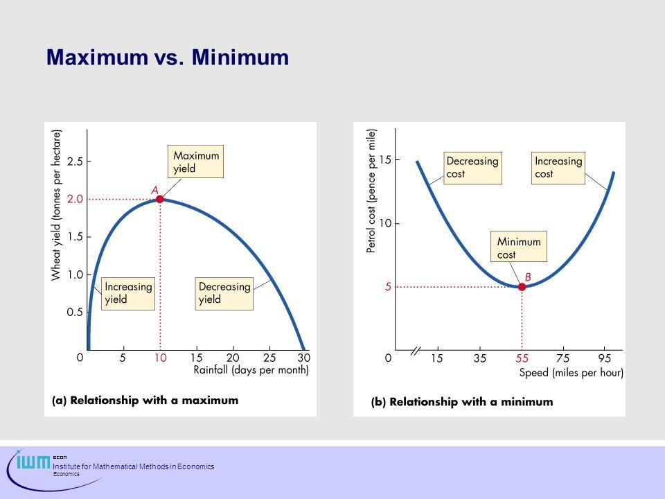 Institute for Mathematical Methods in Economics Economics Maximum vs. Minimum
